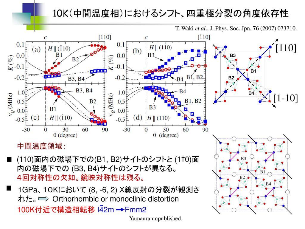 [110] [1-10] 10K(中間温度相)におけるシフト、四重極分裂の角度依存性 - - 中間温度領域: